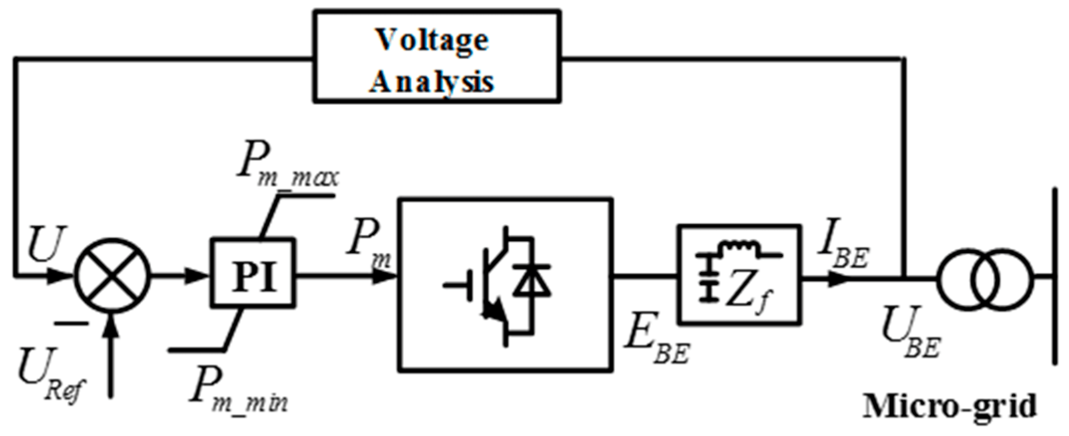 V F Control Block Diagram