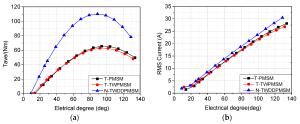 Sd Torque Characteristics Of Synchronous Motor  impremedia