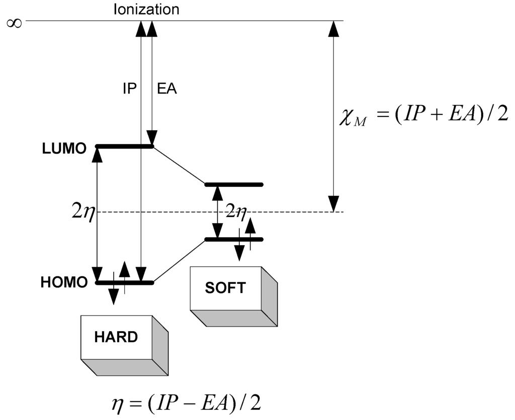 Quantum Diagram