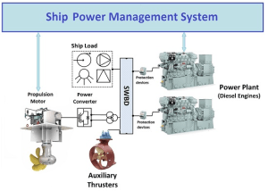 Inventions | Special Issue : New Technologies for Maritime Power Systems