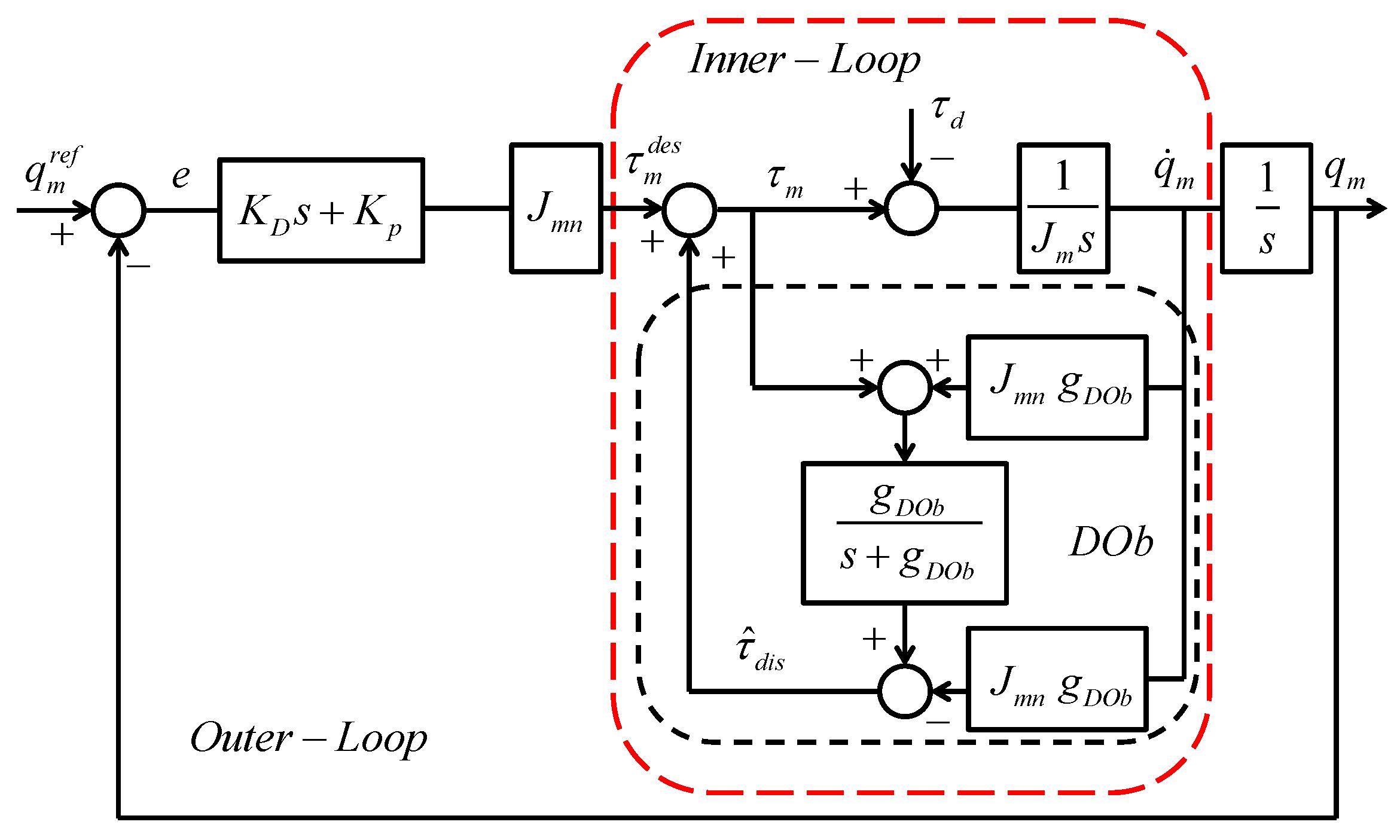 Control System Block Diagram Visio
