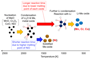 Nanomaterials | Free FullText | Synthesis of Lithium Metal Oxide Nanoparticles by Induction