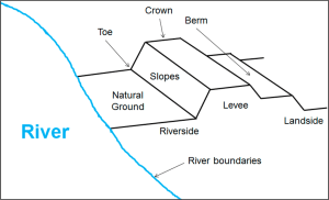 Remote Sensing | Free FullText | Mapping Levees Using