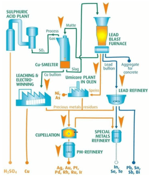 Resources | Free FullText | Metal Extraction Processes