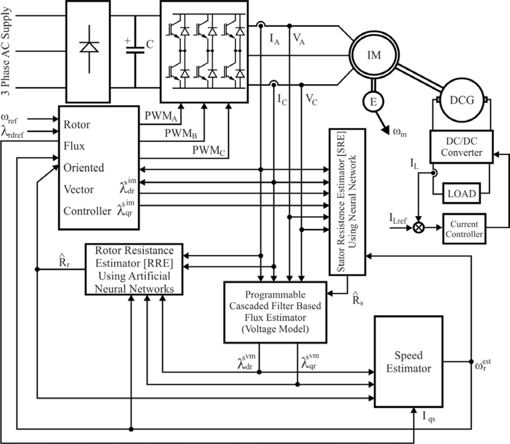 Various Method Of Speed Control Of 3 Phase Induction Motor