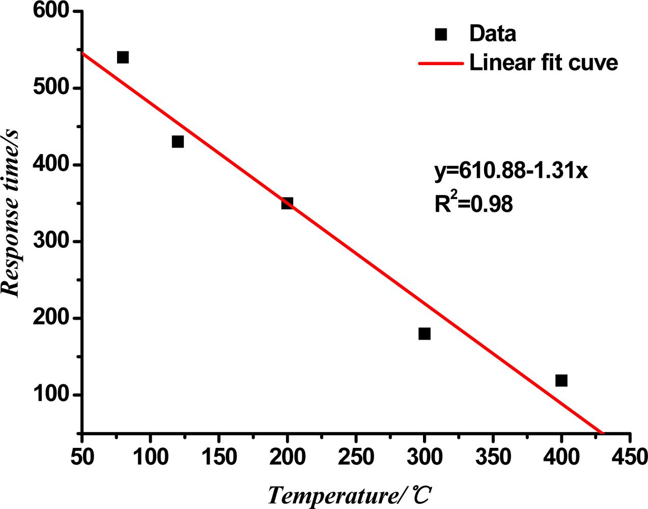 Temperature Sensor Response Time