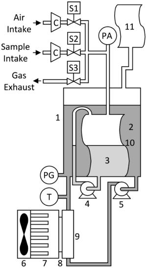 Sensors | Free FullText | Automatic Carbon DioxideMethane Gas Sensor Based on the Solubility