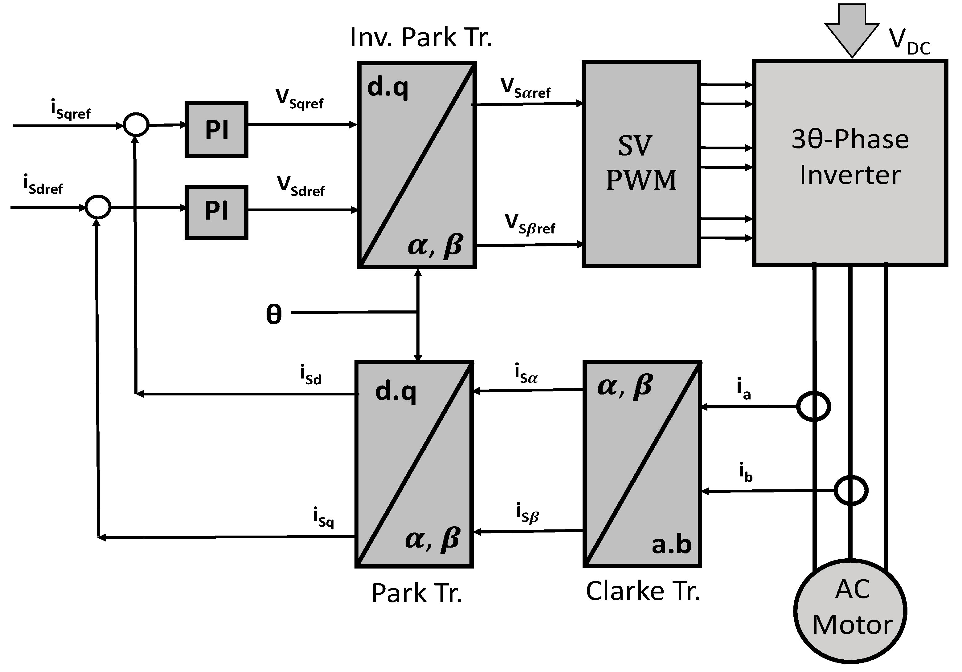 Sensorless Field Oriented Control Of 3 Phase Induction