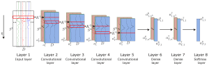 Sensors   Free FullText   Deep Convolutional and LSTM Recurrent Neural Networks for Multimodal