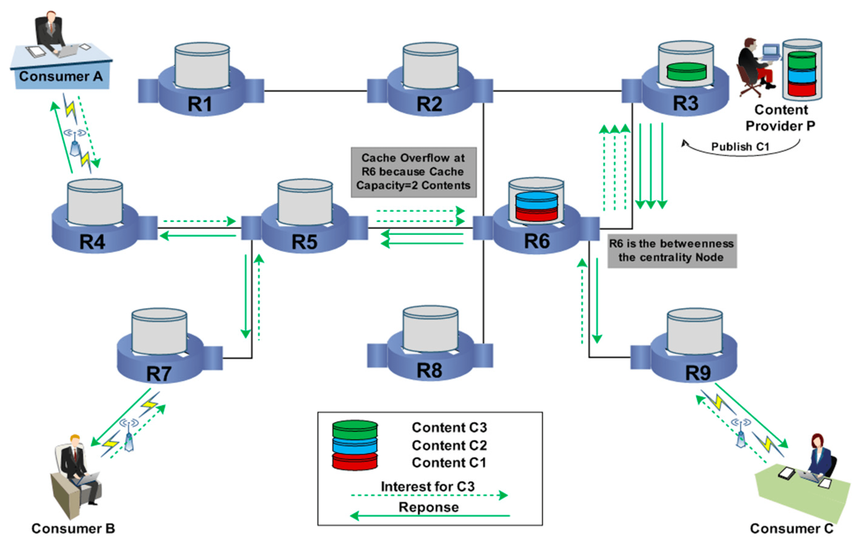 distributed caching strategy