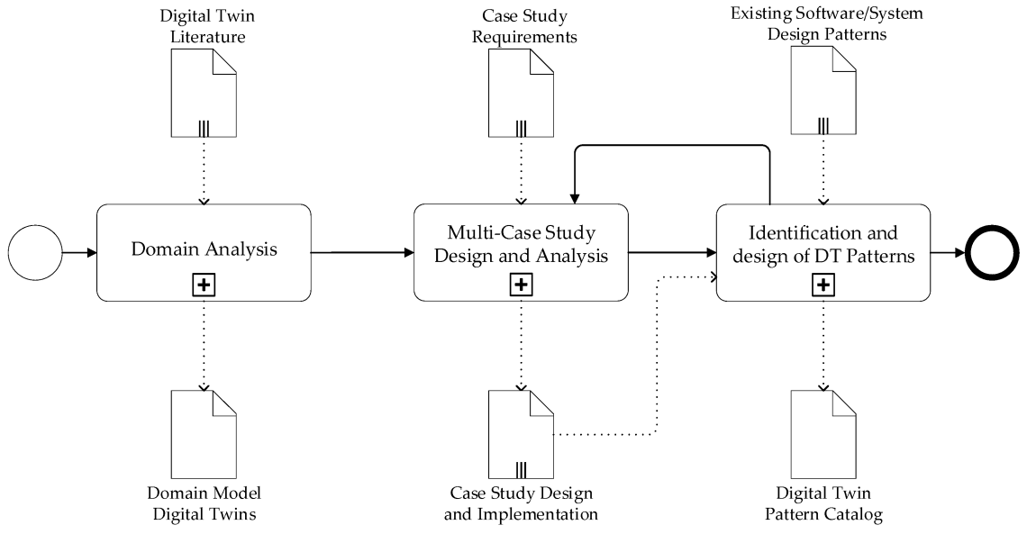 Sensors Free Full Text Systems Architecture Design Pattern Catalog For Developing Digital Twins Html