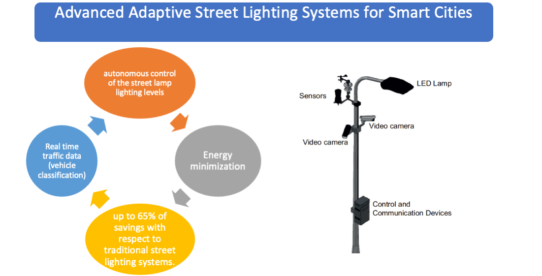 smart cities free full text