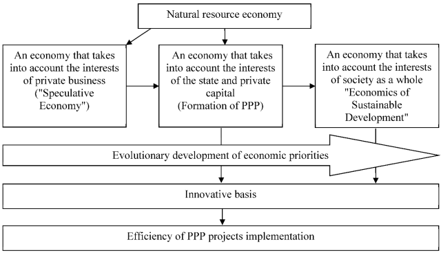Sustainability  Free Full-Text  Efficiency Assessment of Public