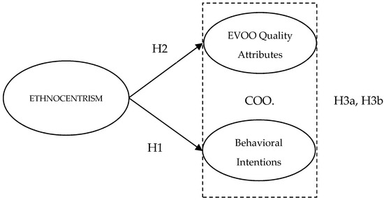 The Effect of Ethnocentrism on Product Evaluation and Purchase Intention: The Case of Extra Virgin Olive Oil (EVOO)