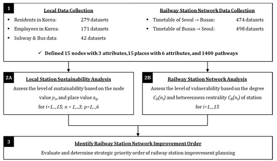 Planning for Railway Station Network Sustainability Based on Node–place Analysis of Local Stations
