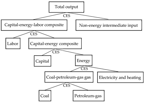 Recycling Carbon Tax under Different Energy Efficiency Improvements: A CGE Analysis of China