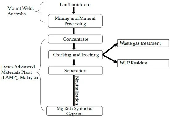 The Physico-Chemical and Mineralogical Characterization of Mg-Rich Synthetic Gypsum Produced in a Rare Earth Refining Plant