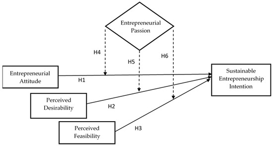 Impact of Universities' Partnerships on Students' Sustainable Entrepreneurship Intentions: A Comparative Study