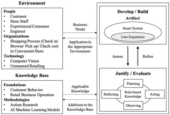 Sustaining User Experience in a Smart System in the Retail Industry