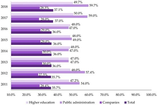 Gender Diversity in Research and Innovation Projects: The Proportion of Women in the Context of Higher Education