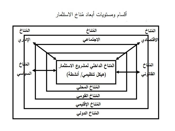 أقسام ومستويات أبعاد مناخ الاستثمار