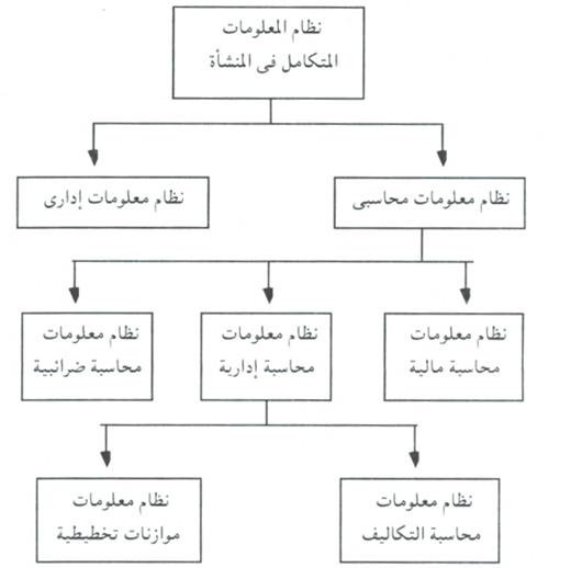 هرمية نظم المعلومات المحاسبية
