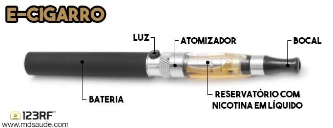 Como é um cigarro eletrônico