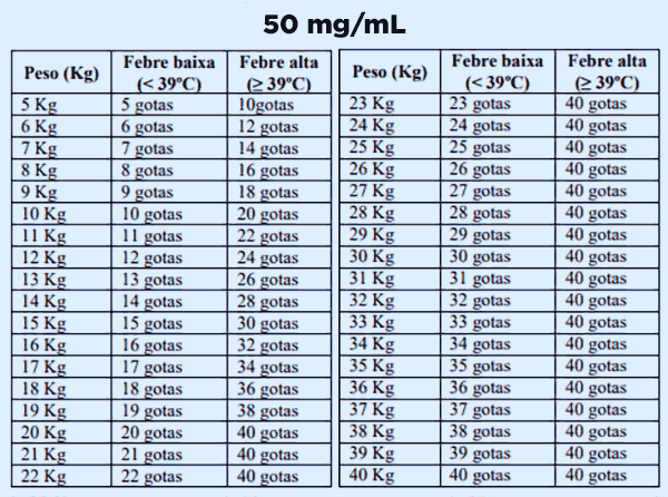 Tabela com as doses de ibuprofeno 50 mg/mL para crianças de acordo com o peso.