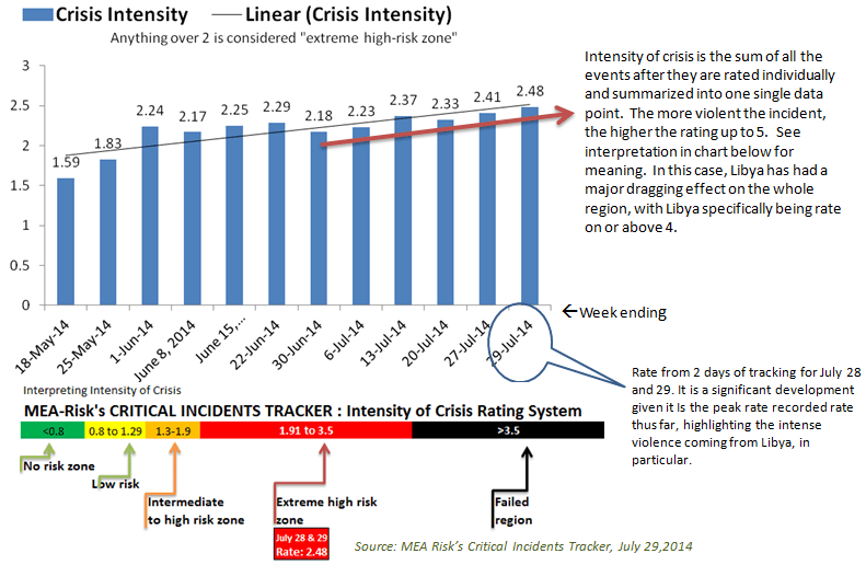 Crisis Intensity