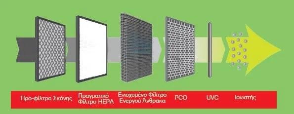 MeacoClean CA-HEPA 47x5 6 στάδια καθαρισμού αέρα