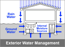 Exterior Water Management