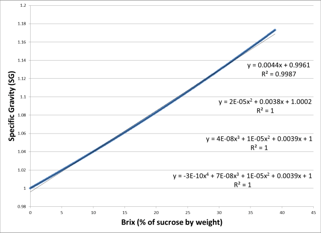SG as a function of Brix