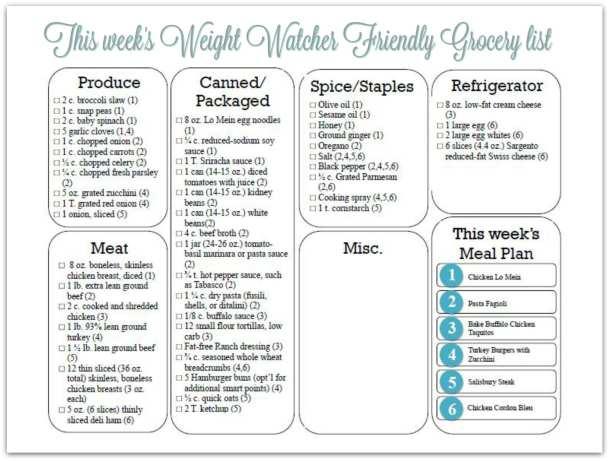 snip of week 14 grocery list