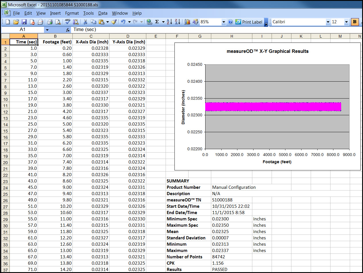 Measureod Excel