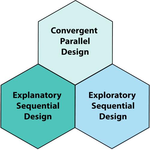 Measuringu 3 Ways To Combine Quantitative And Qualitative