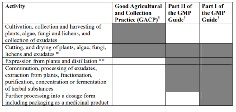 Table illustrating the application of Good Practices to the manufacture of herbal