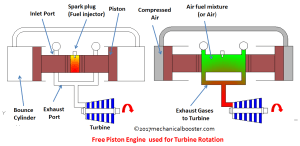 How Free Piston Engine Works?  Mechanical Booster