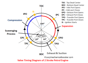 Valve Timing Diagram of Two Stroke and Four Stroke Engine