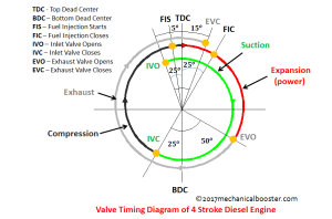 Valve Timing Diagram of Two Stroke and Four Stroke Engine