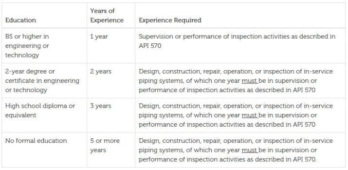 API 570 inspector requirement