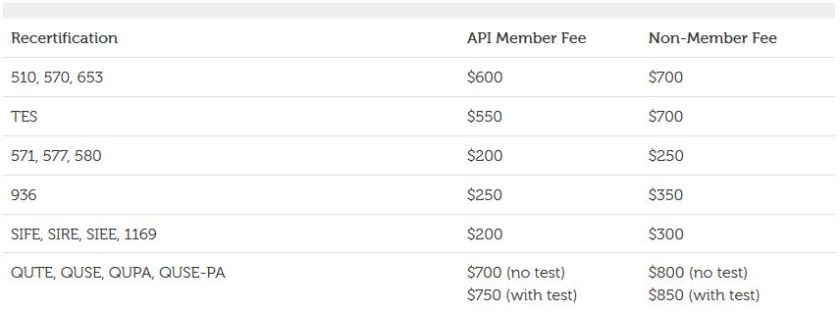 API inspector recertification fee