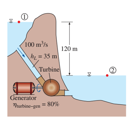 application of fluid mechanics in petroleum industry