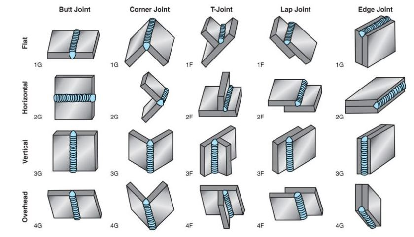 1f, 2F, 3f, 4F welding positions for plate