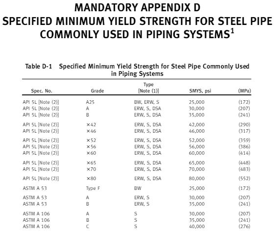 SPECIFIED MINIMUM YIELD STRENGTH FOR STEEL PIPE COMMONLY USED IN PIPING SYSTEMS
