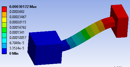 Setting Mechanical Contact Stiffness and Thermal Contact