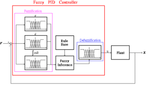 fuzzy-pid-controller
