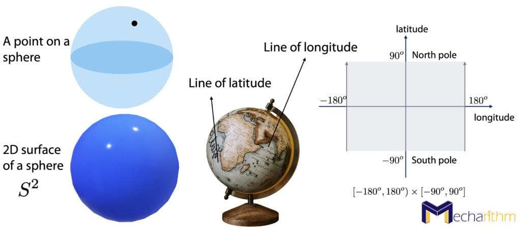 topology-a-point-on-a-surface-of-a-sphere