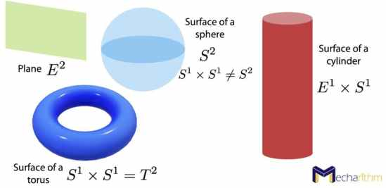 Two-dimensional (2D) spaces and their topologies