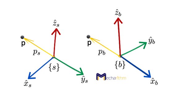 rotation-matrix-point-p-in-two-coordinate-frames