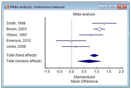 Meta-analysis: continuous measure